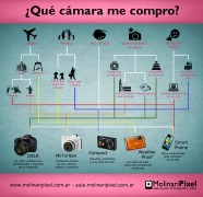 infografia camara fotografica