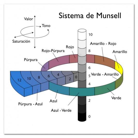 El Sistema Munsell como herramienta fotográfica