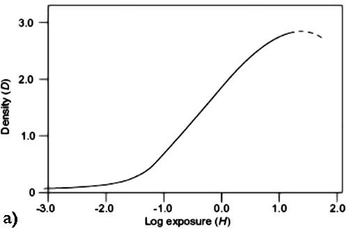 Curva sensitometrica