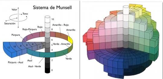 Solido de Munsell - Cursos de fotografia presenciales y Online
