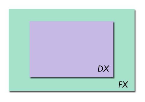Formato de sensor